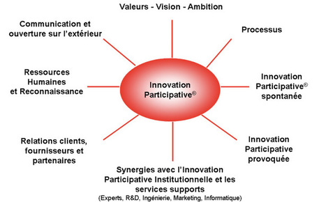 Les 8 dimensions de l'innovation participative | Business Ethics and Innovative Leadership | Scoop.it