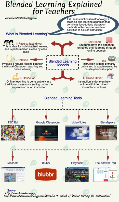 Blended Learning Visually Explained for Teachers  | blended learning | Scoop.it