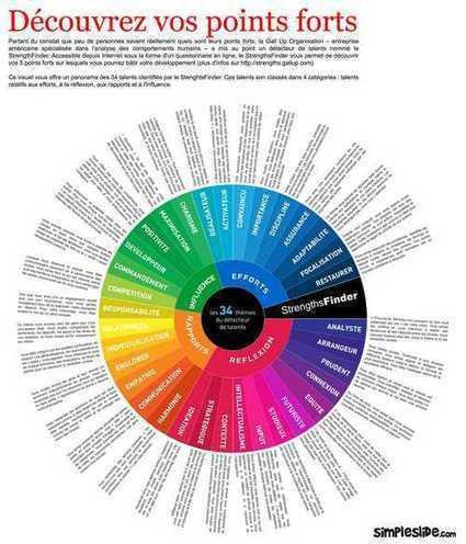 Decouvrez Vos Points Forts - Strengthsfinder 2.0 de Tom RATH | Semeunacte.com - Cultivateur De Leaders | Writing 100 Inspirations | Scoop.it