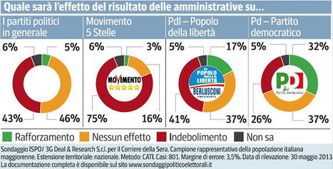 Quale sarà l'effetto del risultato della amministrative sui partiti? L'indagine Ispo | Full Politic | News Politica | Scoop.it
