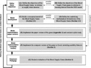 A game-based approach towards facilitating decision making for perishable products: An example of blood supply chain | Healthcare Systems Modeling and Simulation (General) | Scoop.it