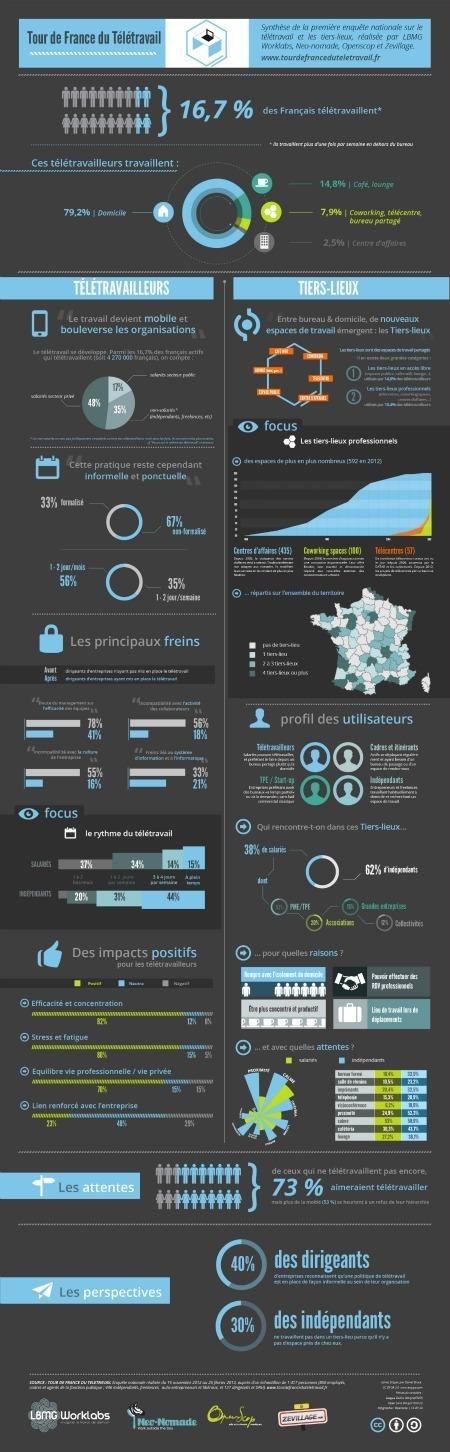 Infographie de l'Enquête nationale sur le télétravail | Zevillage : télétravail, coworking et nouvelles formes de travail | HighTech Actus | Scoop.it