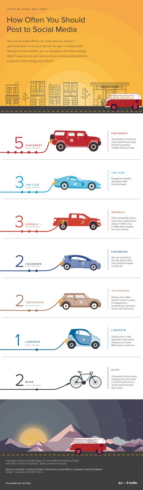 Combien de fois faut-il poster sur les réseaux sociaux dans une journée ? #SMO | AUTOVEILLE | Logiciel de veille | L'E-Réputation | Scoop.it