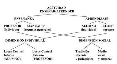Competencias clave en la formación continua del profesorado de ELE - educaweb.com   Todoele - Enseñanza y aprendizaje del español   Scoop.it