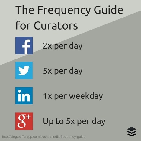 The Busy Person's Guide to Content Curation: A 3-Step Process | Digital Marketing | Scoop.it