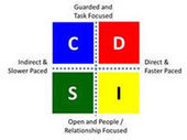 Recognizing the DISC Styles when Recruiting in Sport | Understanding DISC styles | Scoop.it