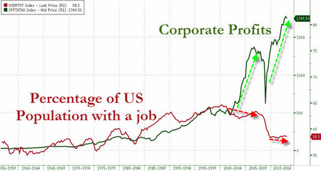 Profits vs Jobs : A Picture Is Worth a Thousand Words | Hidden financial system | Scoop.it