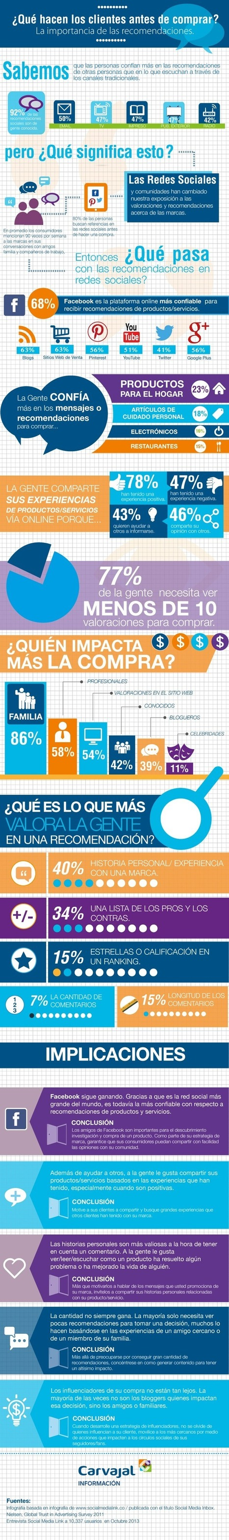 Qué hacen los clientes antes de comprar #infografia #infographic #marketing | Seo, Social Media Marketing | Scoop.it
