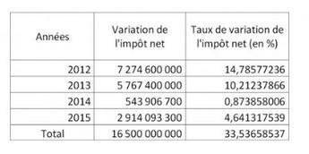 Quelle baisse ? Hollande a augmenté vos impôts de 13 milliards | Contrepoints | Dépenser Moins | Scoop.it