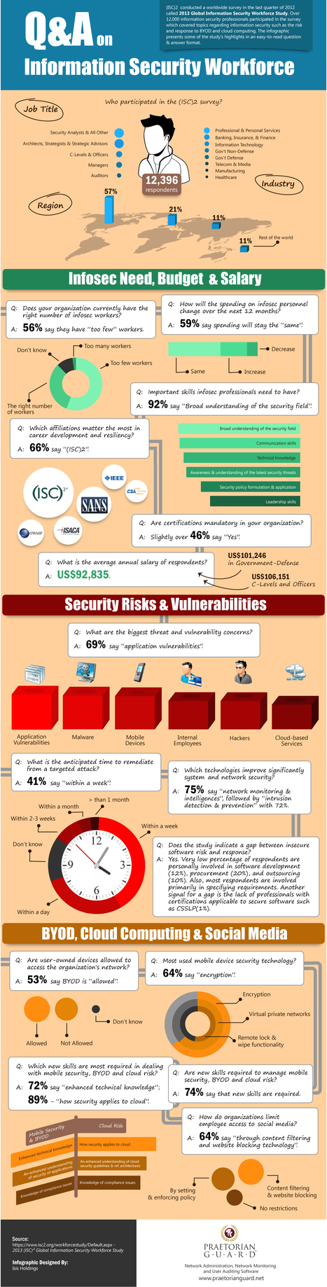 Cloud Infographic: Information Security Workforce - CloudTweaks | Geek Topics | Scoop.it