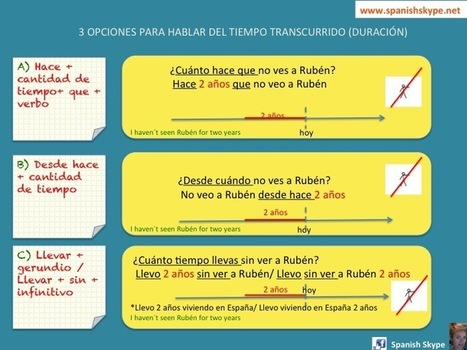 Time expressions with HACER - Spanish Skype Lessons   Aprender español online via skype   Scoop.it