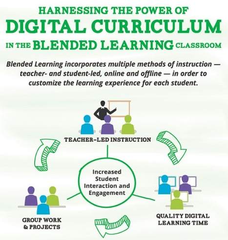 New! Blended Learning Infographic | Science, Technology and Society | Scoop.it