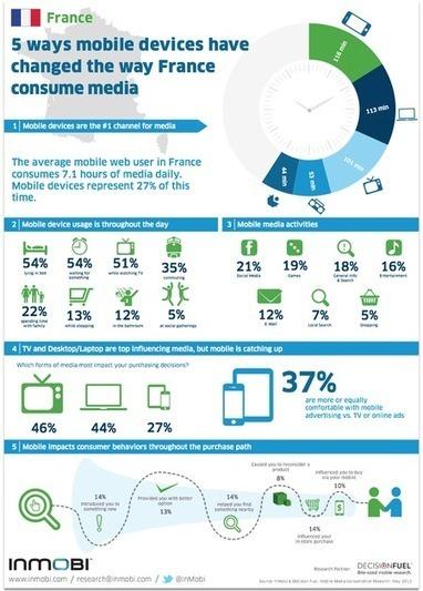 [Infographie] Le Mobinaute en France consomme 7,1 heures de médias par jour. Les appareils mobiles représentent 27% de ce temps. | Mobile & Magasins | Scoop.it