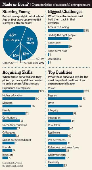 Puede enseñar emprendimiento? Argumentos Si y No | Lean Startup Framework | Scoop.it