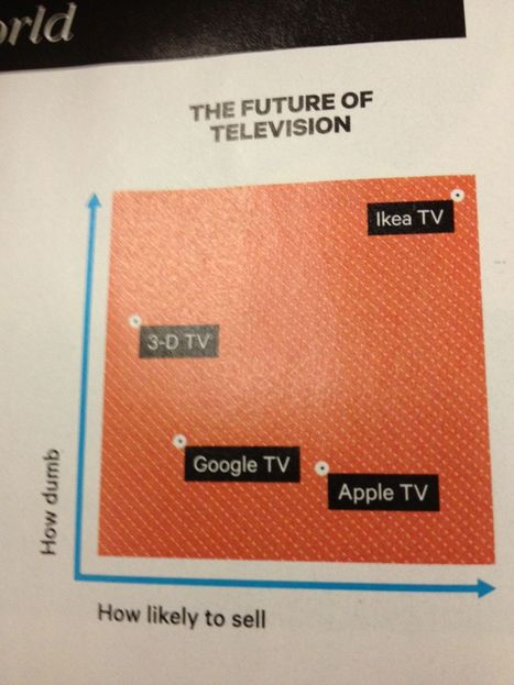 The Future of TV - What's the next success? place your bet! | Audiovisual Interaction | Scoop.it
