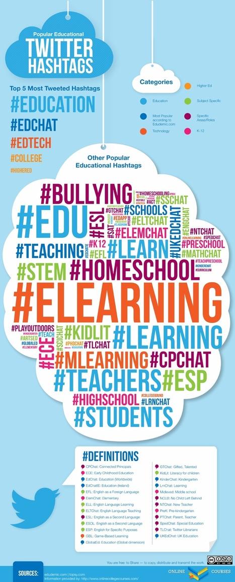 Popular educational Twitter hashtags | Aprender y educar | Scoop.it