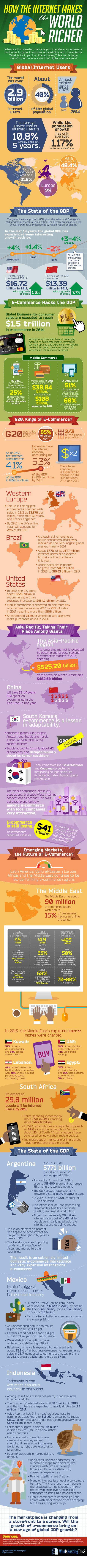Internet hace la Mundo más rico #infografia #infographic   Seo, Social Media Marketing   Scoop.it