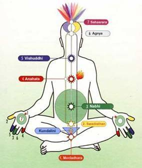 Les nadis, chakras et l'énergie vitale | Harmonie Vitale | Scoop.it