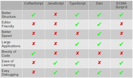 JavaScript and Friends: CoffeeScript, Dart and TypeScript | Development on Various Platforms | Scoop.it