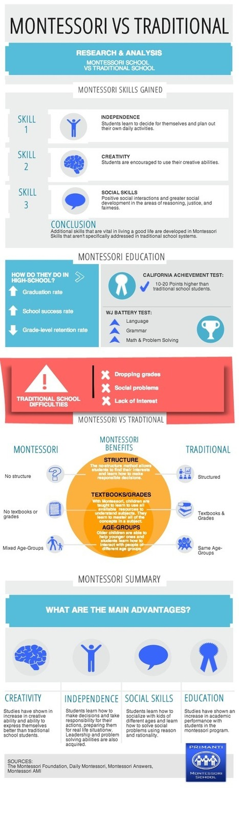 Primanti_Infographic.png (600x2038 pixels) | montessori-schools | Scoop.it