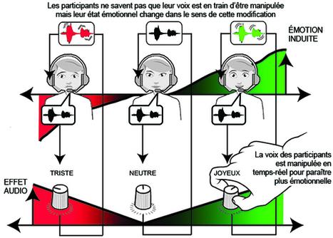 Institut des sciences de l'information et de leurs interactions - CNRS - Le son de notre propre voix influence nos émotions | coach'up | Scoop.it