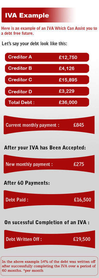 IVA | Individual Voluntary Arrangement Help & Advice | Debt Consolidation | Consolidation loans | Scoop.it