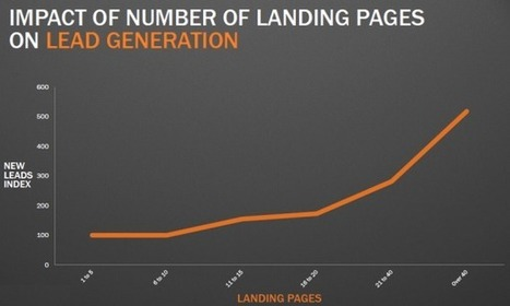 Why You (Yes, You) Need to Create More Landing Pages | Content Marketing for Businesses | Scoop.it