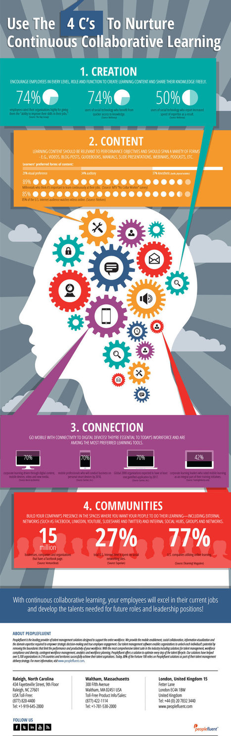 The 4 C's of Collaborative Learning Infographic - e-Learning Infographics | E learning tools | Scoop.it