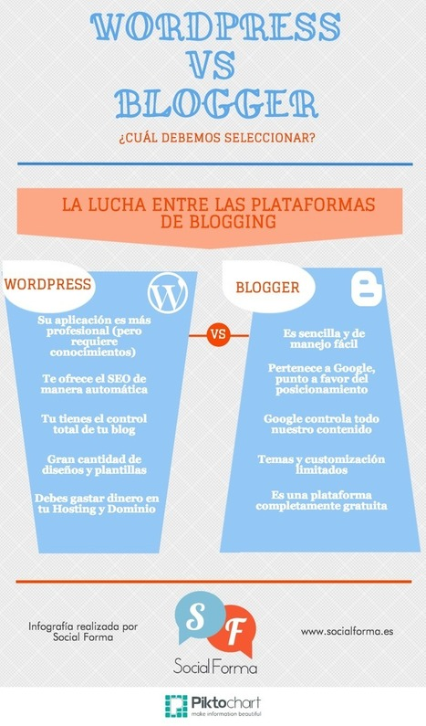 WordPress vs Blogger | Moodle and Web 2.0 | Scoop.it