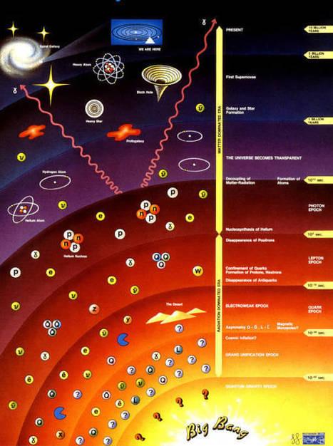 Historia gráfica del universo desde el Big Bang | big bang | Scoop.it