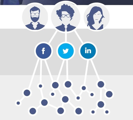 Outil : profiter du pouvoir de recommandation de vos collaborateurs grâce à SoKorpo | Community management | Scoop.it