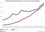 China tops U.S. as world's largest smart device market | Android tools, techniques and features | Scoop.it