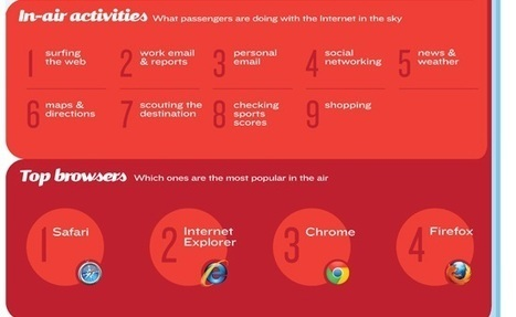 Google versus Apple for travelers – played out in the skies [INFOGRAPHIC] | Travel & Tourism Marketing | Scoop.it
