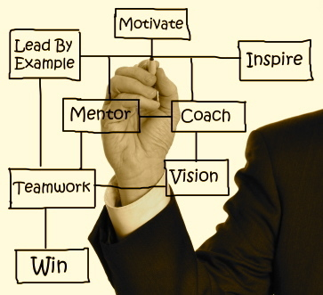 The 8 Steps to Authentic Leadership - Forbes | Coaching Psychology for a Better Workplace | Scoop.it
