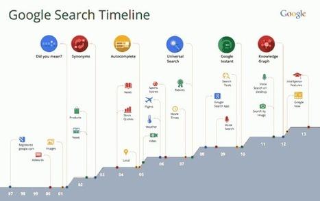 Google actualiza su algoritmo de búsqueda, añade comparaciones y modifica el buscador para móviles | Marketing online | Scoop.it