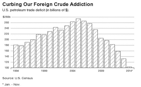 The American Oil Trade Deficit Has Never Been Lower | Sustainability Science | Scoop.it