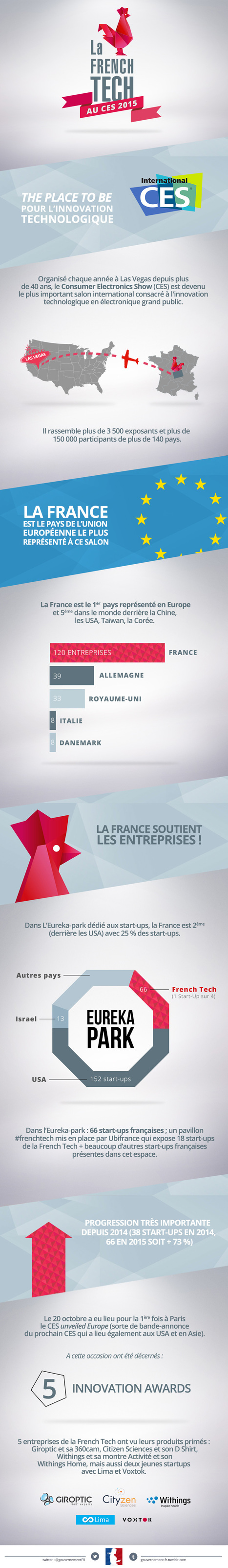 Bilan du CES 2015 pour @LaFrenchTech | cross pond high tech | Scoop.it