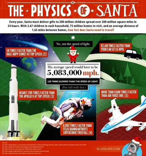 the-physics-of-santa-infographic_50d48e9152c12_w1500.jpg (JPEG Image, 1500 × 1609 pixels) - Scaled (39%) | psych | Scoop.it