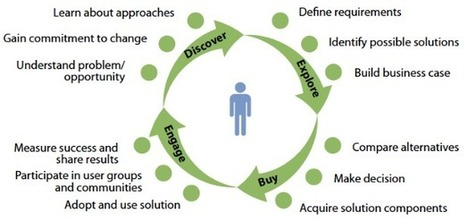 B2B Marketers Have A Blind Spot: The Buyer Journey | Forrester Blogs | Bite Size Business Insights | Scoop.it
