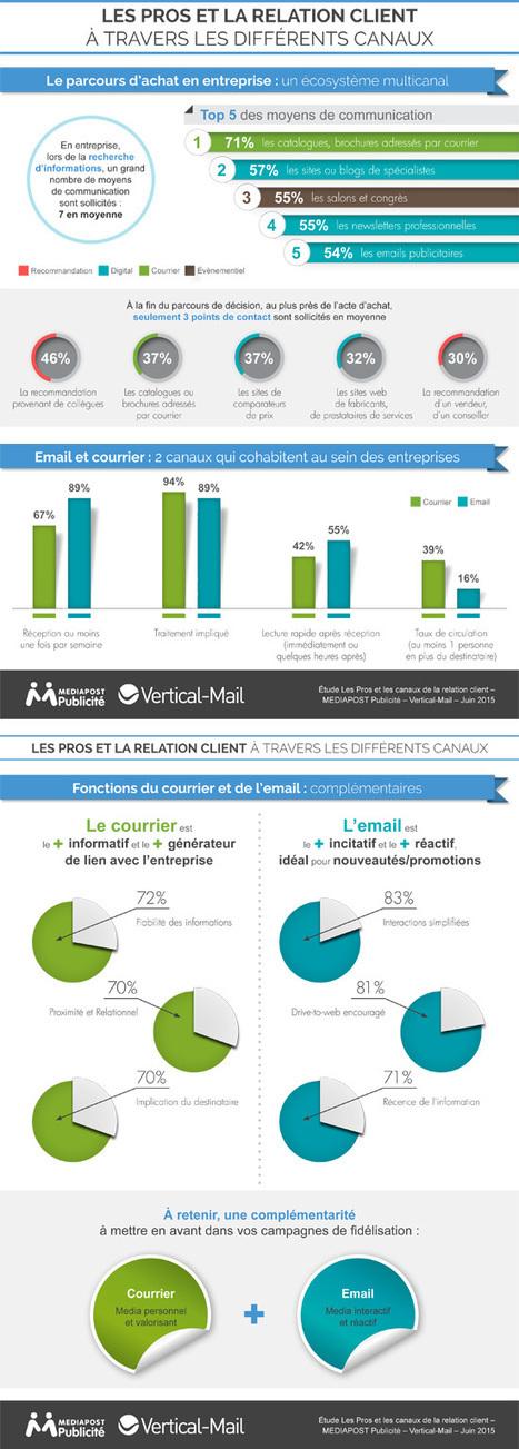 Infographie sur les canaux de la relation client en entreprise | Marketing et communication | L'actualité marketing et communication | Scoop.it