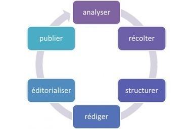Le cycle de l'information : 6 étapes pour créer du contenu pour votre site | Communication digitale | Scoop.it