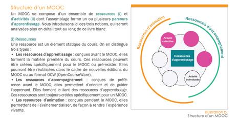 Livre Blanc : Concevoir un parcours d'apprentissage adapté dans le cadre d'un MOOC | TICE & FLE | Scoop.it