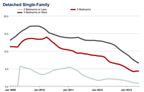 Absorption rate for single-family homes plummets in Lincoln Park | Real Estate tools | Scoop.it
