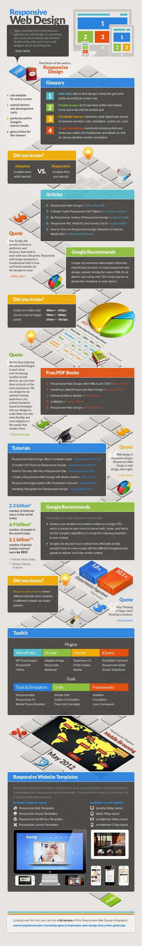 INFOGRAPHIC: Informative and Absorbing - Responsive Web Design Interactive Guide | Cloud Central | Scoop.it