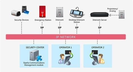 Sipelia Communications Management   Genetec   Videointercom IP   Scoop.it