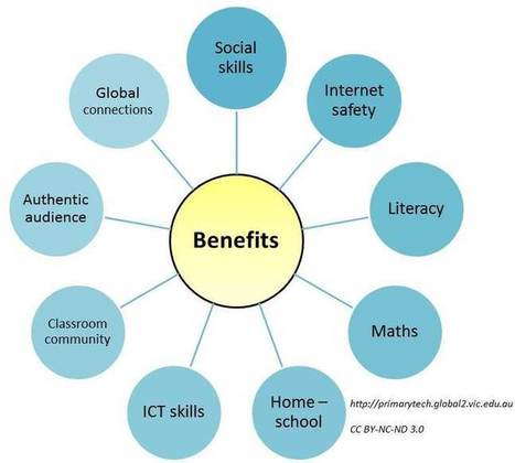 The Benefits of Educational Blogging | Primary Tech | Sizzlin' News | Scoop.it