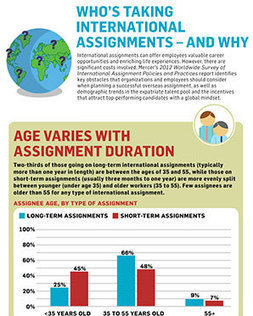 Who's Taking International Assignments – and Why   Talent Mobility Magazine   Scoop.it