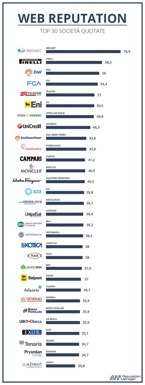 Reputazione on line: la top 30 delle aziende italiane più capitalizzate | Brand reputation | Scoop.it