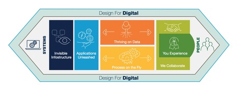 TechnoVision 2016 is @Capgemini toolbox to guide digital transformation   Digital Transformation of Businesses   Scoop.it