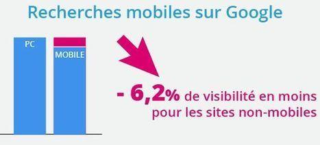 Google mobile-friendly : les (bons) conseils d'Abondance | Visibilité locale sur le Web | Scoop.it